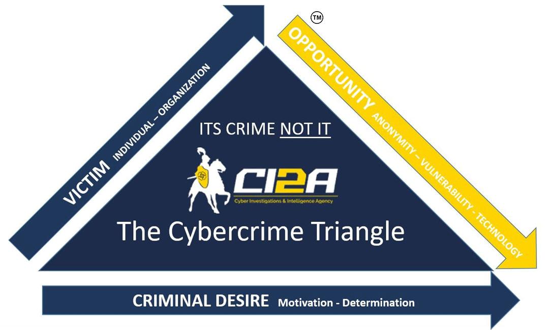 CI2A Cybercrime Triangle